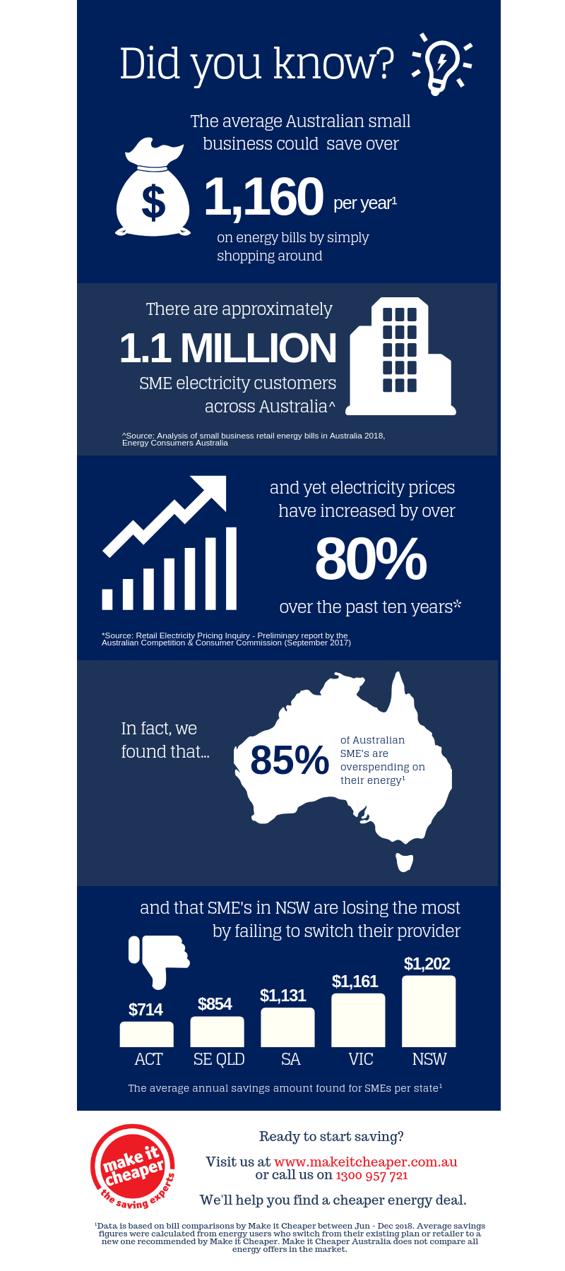 How Much Are Australian SME's Overpaying On Energy?